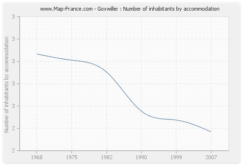 Goxwiller : Number of inhabitants by accommodation