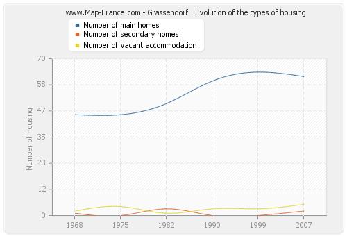 Grassendorf : Evolution of the types of housing