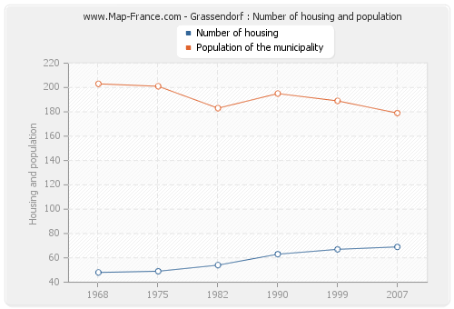 Grassendorf : Number of housing and population
