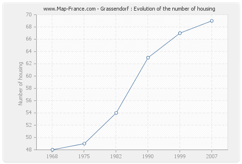Grassendorf : Evolution of the number of housing