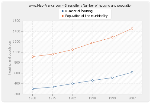 Gresswiller : Number of housing and population