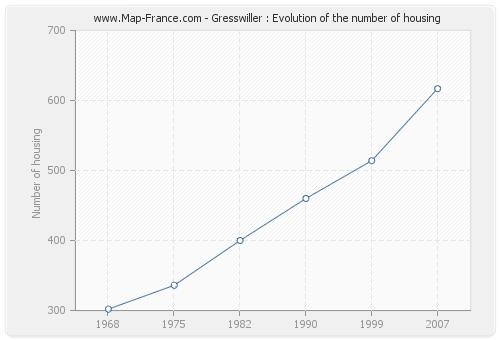 Gresswiller : Evolution of the number of housing