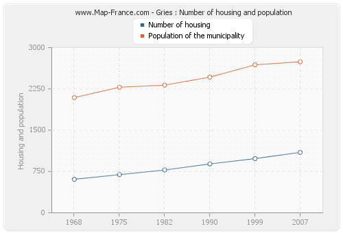 Gries : Number of housing and population
