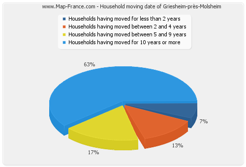 Household moving date of Griesheim-près-Molsheim