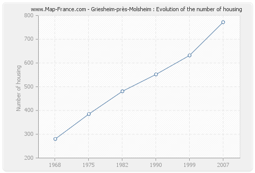 Griesheim-près-Molsheim : Evolution of the number of housing