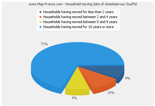 Household moving date of Griesheim-sur-Souffel