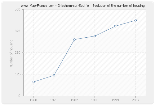 Griesheim-sur-Souffel : Evolution of the number of housing