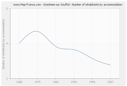 Griesheim-sur-Souffel : Number of inhabitants by accommodation