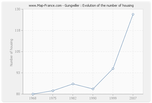 Gungwiller : Evolution of the number of housing