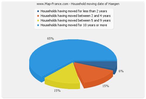 Household moving date of Haegen