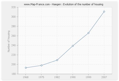 Haegen : Evolution of the number of housing
