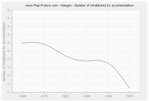 Haegen : Number of inhabitants by accommodation