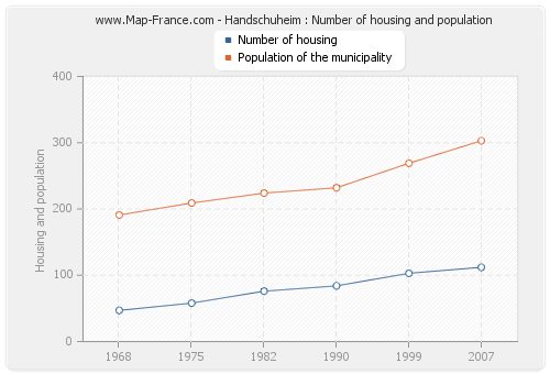 Handschuheim : Number of housing and population