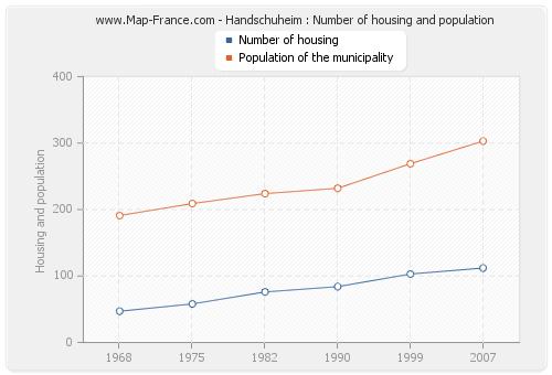 Handschuheim : Number of housing and population