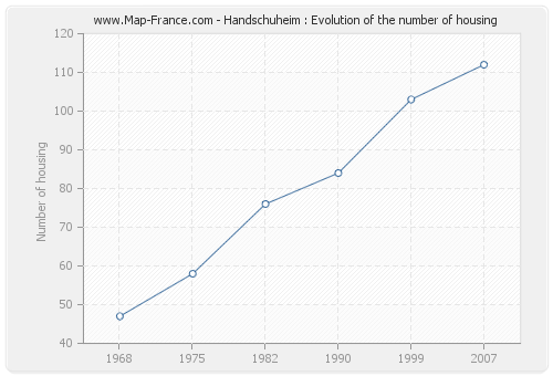Handschuheim : Evolution of the number of housing