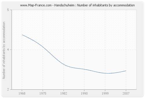 Handschuheim : Number of inhabitants by accommodation
