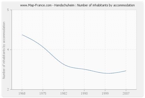 Handschuheim : Number of inhabitants by accommodation
