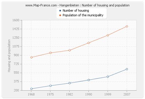 Hangenbieten : Number of housing and population