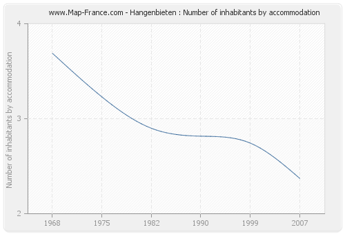 Hangenbieten : Number of inhabitants by accommodation
