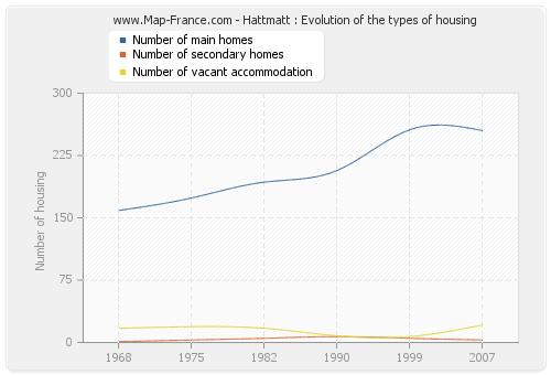 Hattmatt : Evolution of the types of housing