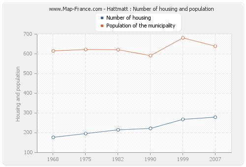 Hattmatt : Number of housing and population