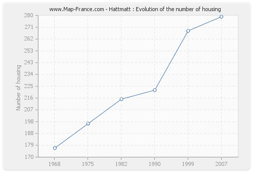 Hattmatt : Evolution of the number of housing