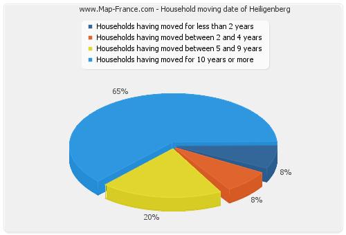 Household moving date of Heiligenberg
