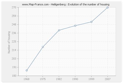 Heiligenberg : Evolution of the number of housing