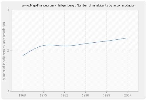 Heiligenberg : Number of inhabitants by accommodation