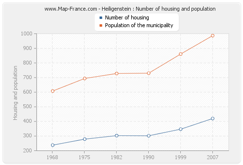 Heiligenstein : Number of housing and population