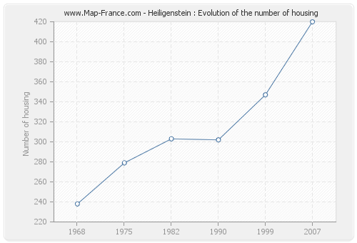 Heiligenstein : Evolution of the number of housing