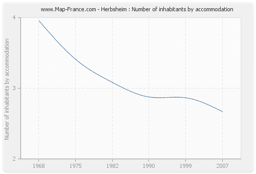 Herbsheim : Number of inhabitants by accommodation