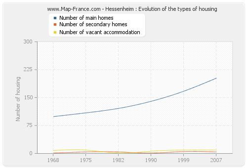 Hessenheim : Evolution of the types of housing