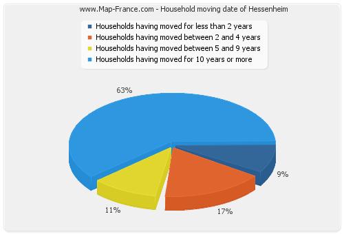 Household moving date of Hessenheim