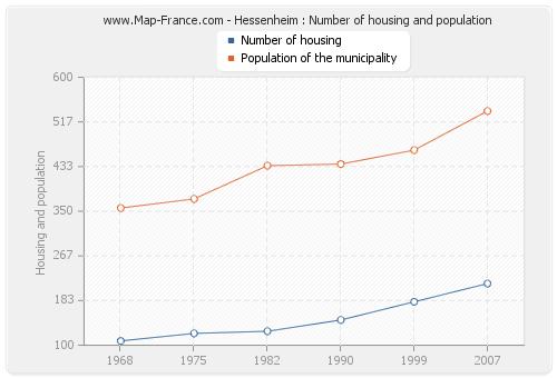 Hessenheim : Number of housing and population