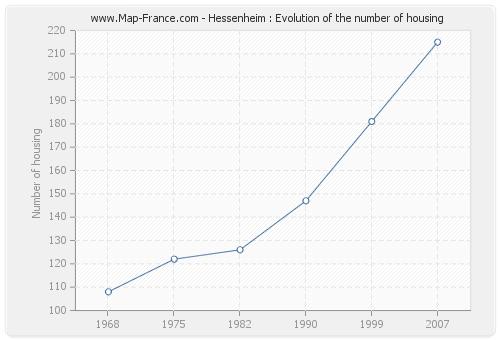 Hessenheim : Evolution of the number of housing