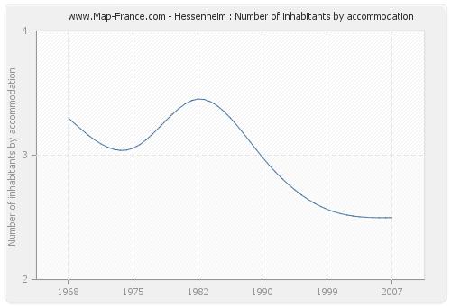 Hessenheim : Number of inhabitants by accommodation