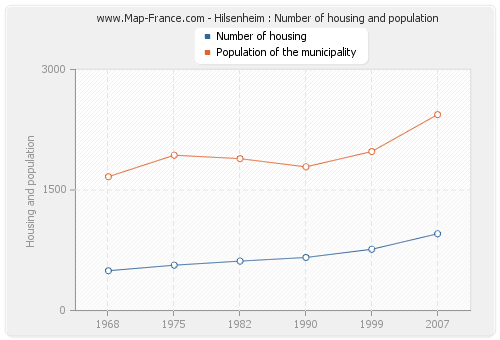Hilsenheim : Number of housing and population