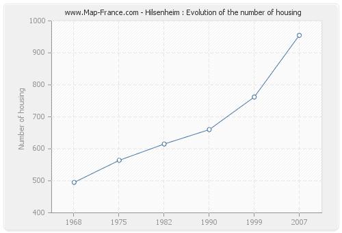 Hilsenheim : Evolution of the number of housing