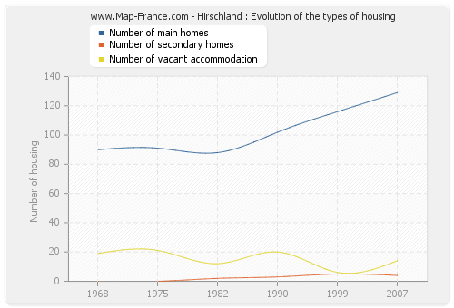 Hirschland : Evolution of the types of housing
