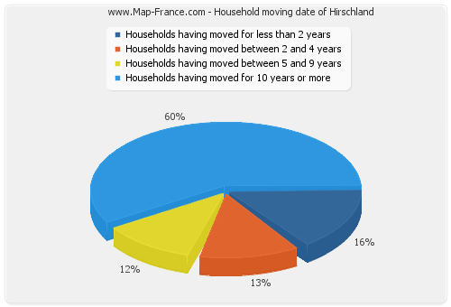 Household moving date of Hirschland