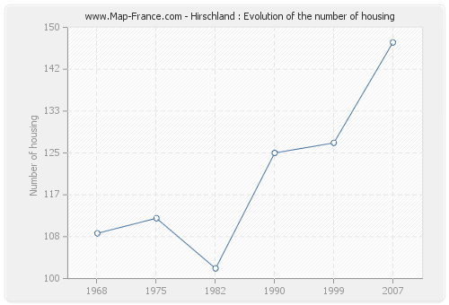 Hirschland : Evolution of the number of housing