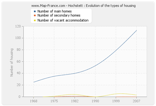 Hochstett : Evolution of the types of housing