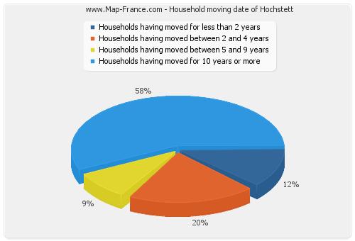 Household moving date of Hochstett
