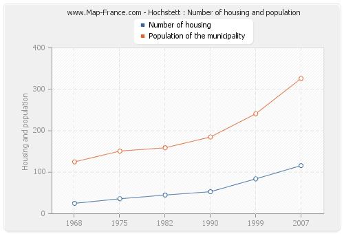 Hochstett : Number of housing and population