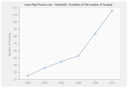 Hochstett : Evolution of the number of housing