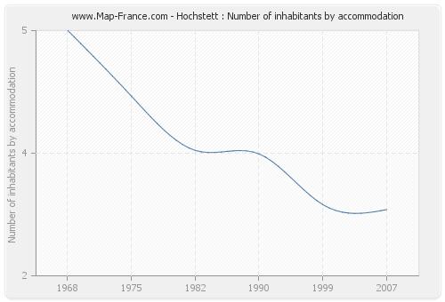 Hochstett : Number of inhabitants by accommodation
