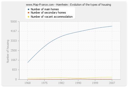 Hœnheim : Evolution of the types of housing