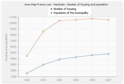 Hœnheim : Number of housing and population
