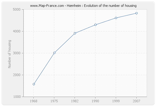 Hœnheim : Evolution of the number of housing